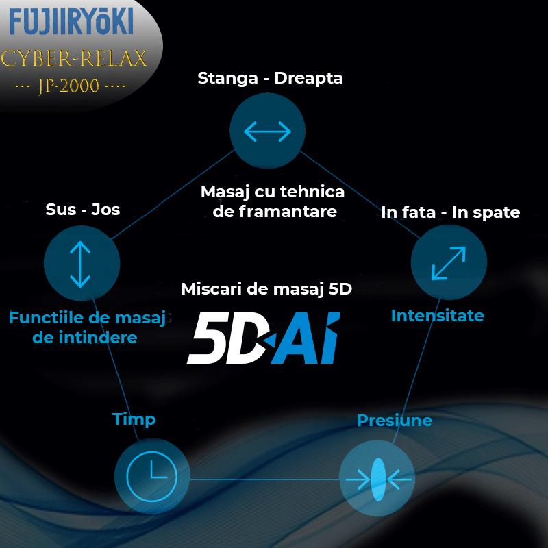 Noul mecanism 5D-AI dezvoltat de Fujiiryoki.
